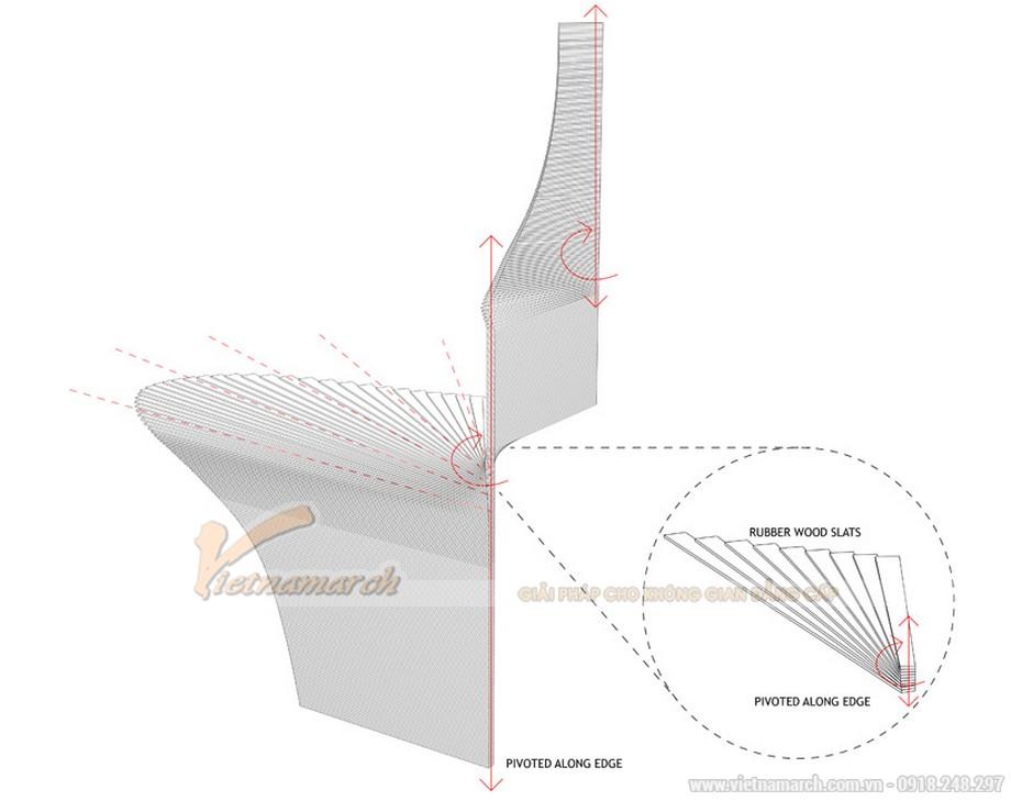 Sơ đồ của chuyển động các thanh gỗ quanh một trục
