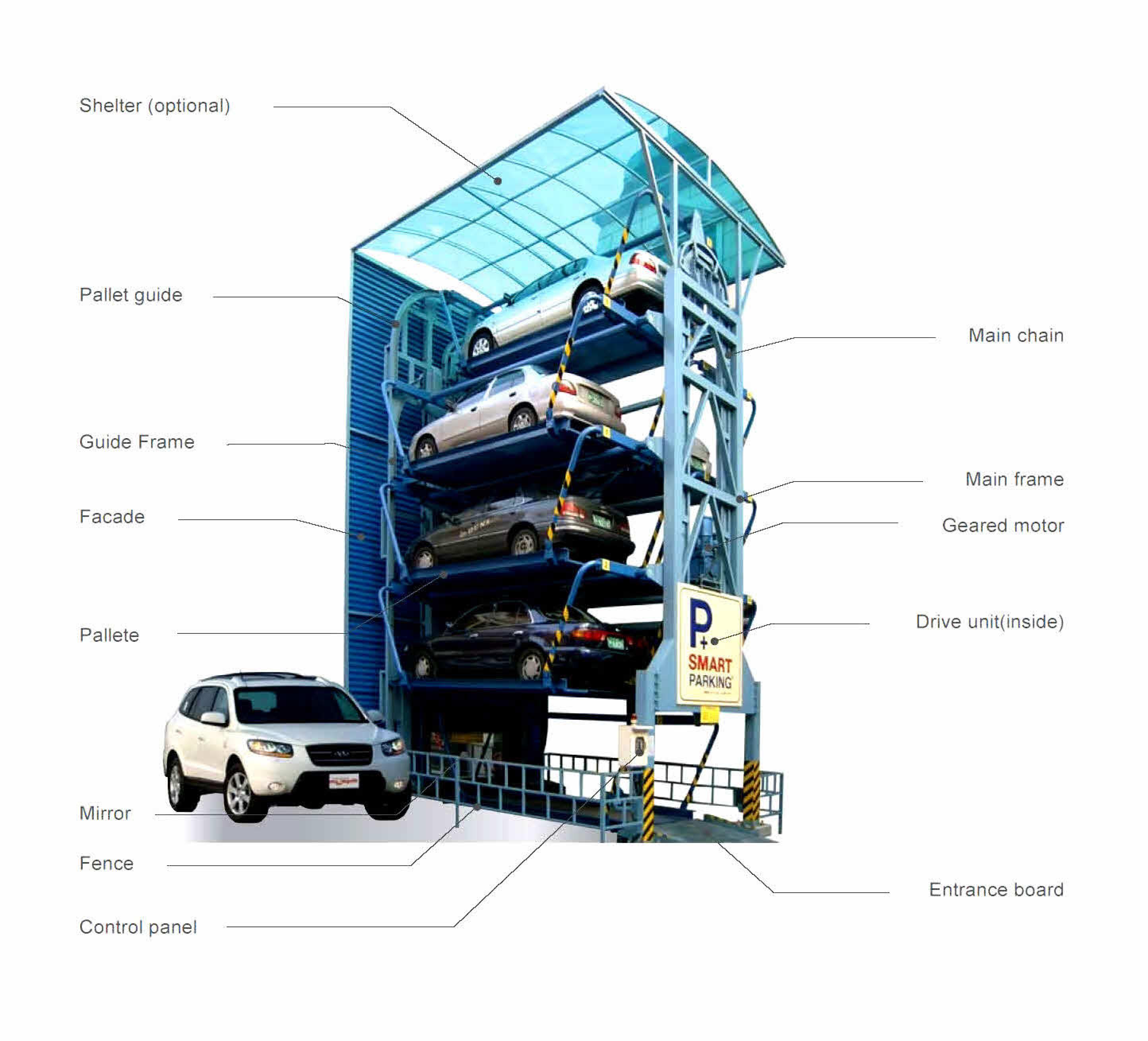 Cơ chế hoạt động của bãi đỗ xe tự động xoay vòng