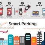 Bãi đỗ xe thông minh tự động hoàn hảo- sự lựa chọn số 1 hiện nay