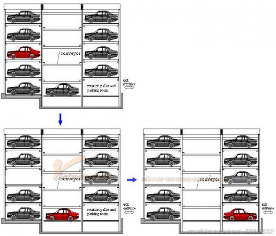 Cơ chế hoạt động bãi gửi xe tự động