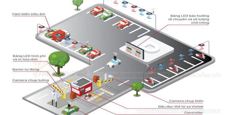 Cùng Vietnamarch tìm hiểu thế nào là bãi đỗ xe thông minh - Công nghệ thời 4.0