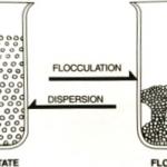 Bột thạch cao có thể cải thiện được cấu trúc đất nông nghiệp, tại sao?