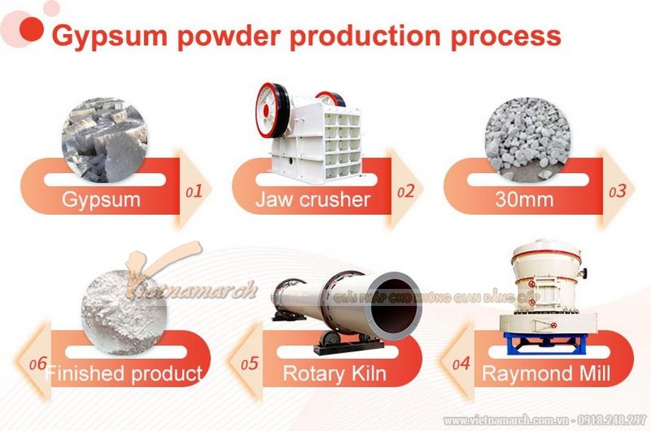 Quy trình sản xuất bột thạch cao Thái