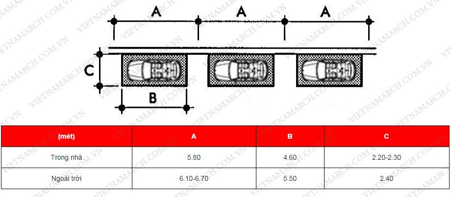Tiêu chuẩn về kích thước bãi đỗ xe song song