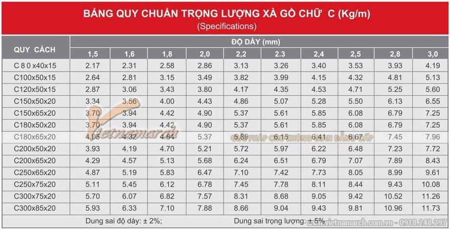 Bảng tra trọng lượng xà gồ C (Dung sai trọng lượng: +- 5%)